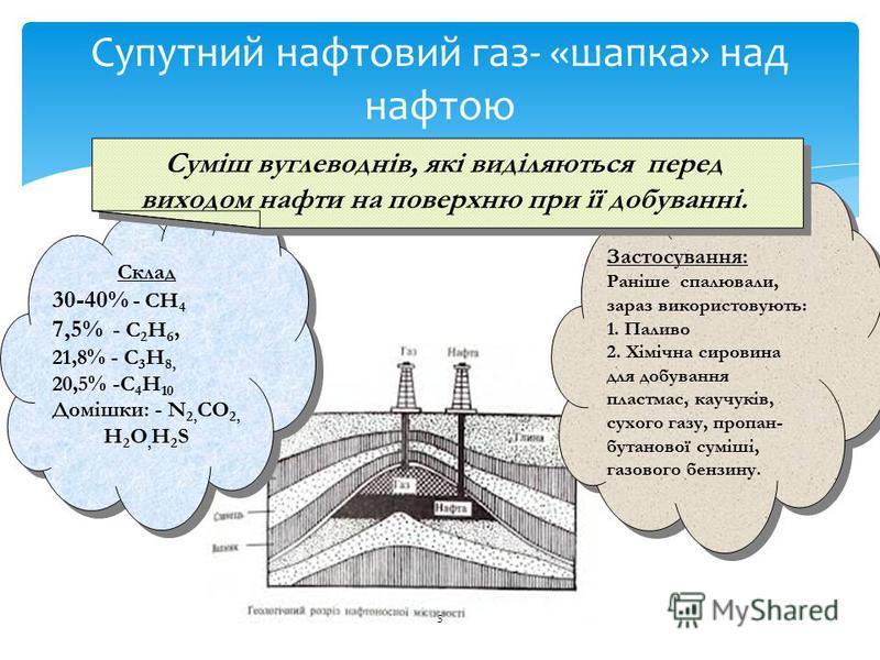 5 Супутний нафтовий газ- «шапка» над нафтою Склад 30-40% - СН 4 7,5% - С 2 Н 6, 21,8% - С 3 Н 8, 20,5% -С 4 Н 10 Домішки: - N 2, CO 2, Н 2 О, Н 2 S Склад 30-40% - СН 4 7,5% - С 2 Н 6, 21,8% - С 3 Н 8, 20,5% -С 4 Н 10 Домішки: - N 2, CO 2, Н 2 О, Н 2
