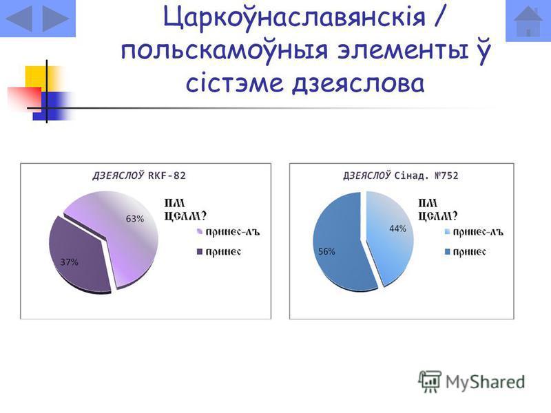 Царкоўнаславянскія / польскамоўныя элементы ў сістэме дзеяслова