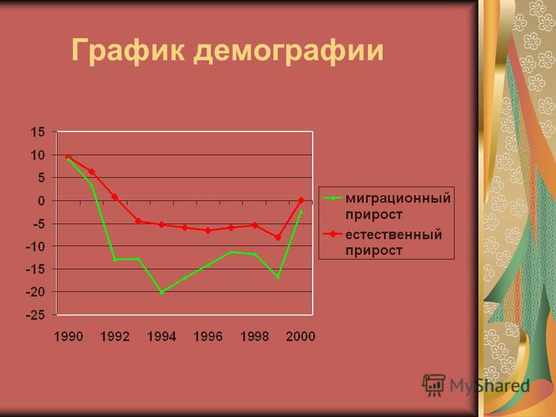 График демографии