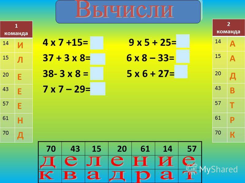 4 х 7 +15= 43 9 х 5 + 25=70 37 + 3 х 8=61 6 х 8 – 33= 15 38- 3 х 8 = 14 5 х 6 + 27= 57 7 х 7 – 29=20 70 4315 20 61 14 57 1 команда 14 И 15 Л 20 Е 43 Е 57 Е 61 Н 70 Д 2 команда 14 А 15 А 20 Д 43 В 57 Т 61 Р 70 К