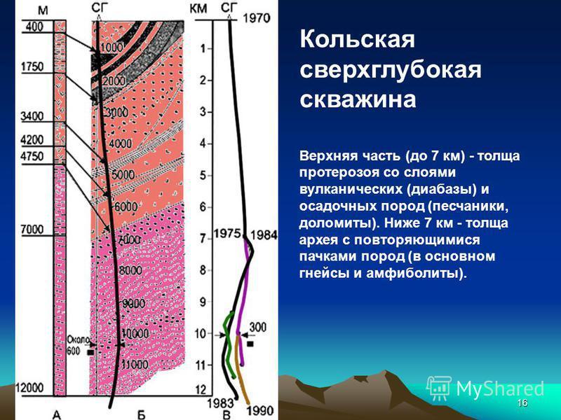 Механики 201416 Кольская сверхглубокая скважина Верхняя часть (до 7 км) - толща протерозоя со слоями вулканических (диабазы) и осадочных пород (песчаники, доломиты). Ниже 7 км - толща архея с повторяющимися пачками пород (в основном гнейсы и амфиболи