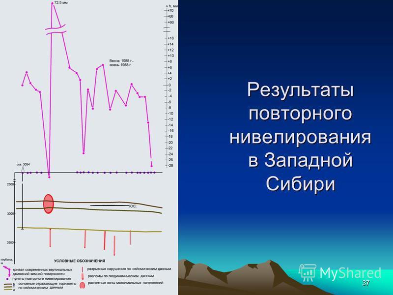 Механики 201237 Результаты повторного нивелирования в Западной Сибири