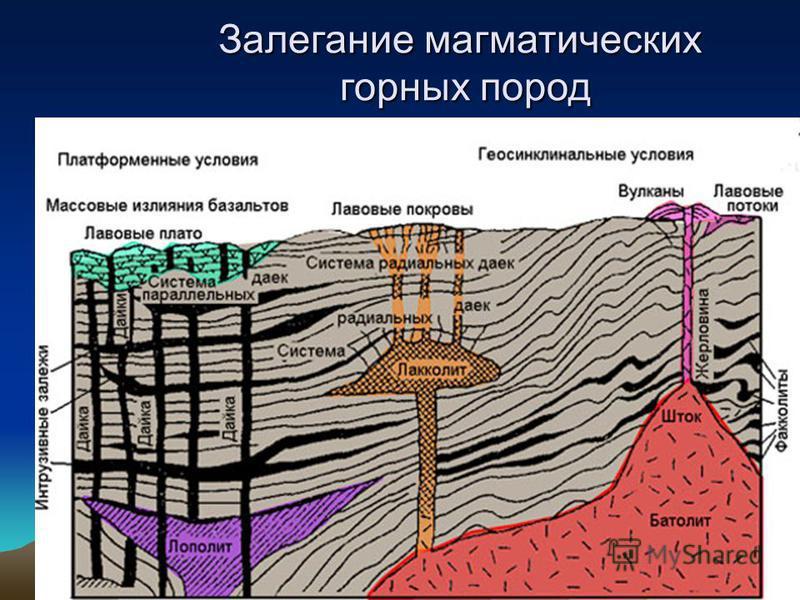 Механики 201353 Залегание магматических горных пород