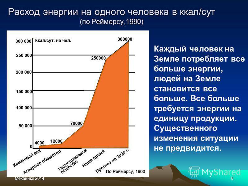 Механики 20146 Расход энергии на одного человека в ккал/сут (по Реймерсу,1990) Каждый человек на Земле потребляет все больше энергии, людей на Земле становится все больше. Все больше требуется энергии на единицу продукции. Существенного изменения сит