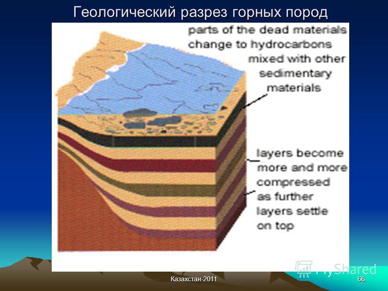 Казахстан-201166 Геологический разрез горных пород