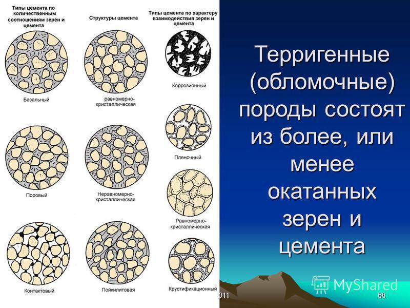 Казахстан-201168 Терригенные (обломочные) породы состоят из более, или менее окатанных зерен и цемента