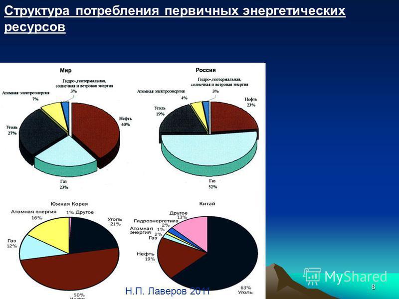 Механики 20148 Н.П. Лаверов 2011 Структура потребления первичных энергетических ресурсов