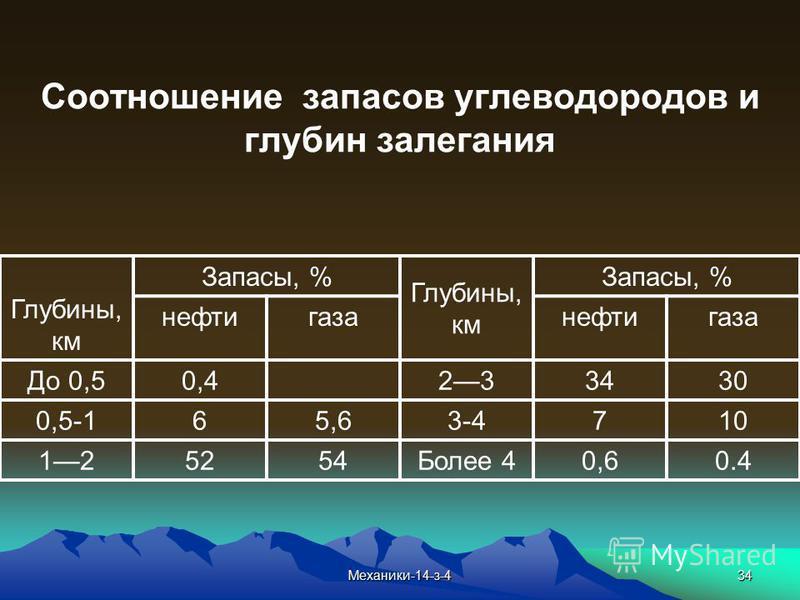 34 Соотношение запасов углеводородов и глубин залегания Глубины, км Запасы, % Глубины, км Запасы, % нефти газа нефти газа До 0,50,4233430 0,5-165,63-4710 125254Более 40,60.4 Механики-14-з-4