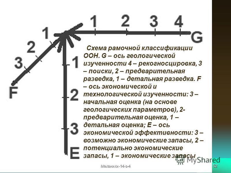 52. Схема рамочной классификации ООН. G – ось геологической изученности 4 – рекогносцировка, 3 – поиски, 2 – предварительная разведка, 1 – детальная разведка. F – ось экономической и технологической изученности: 3 – начальная оценка (на основе геолог