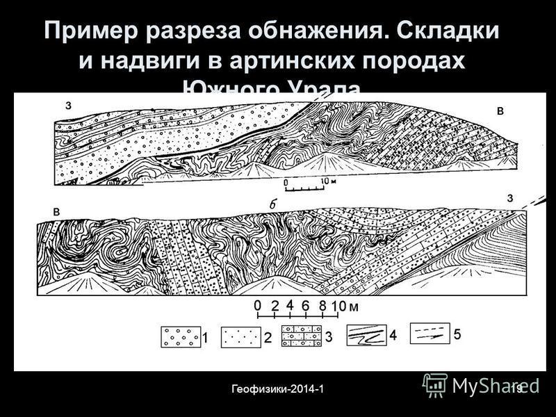 Геофизики-2014-119 Пример разреза обнажения. Складки и надвиги в артинских породах Южного Урала