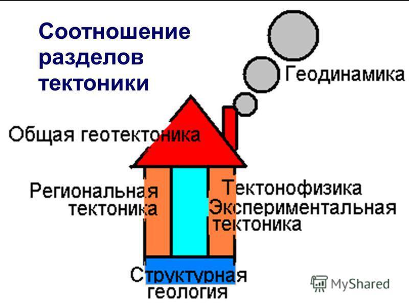 Геофизики-2014-18 Соотношениеразделовтектоники