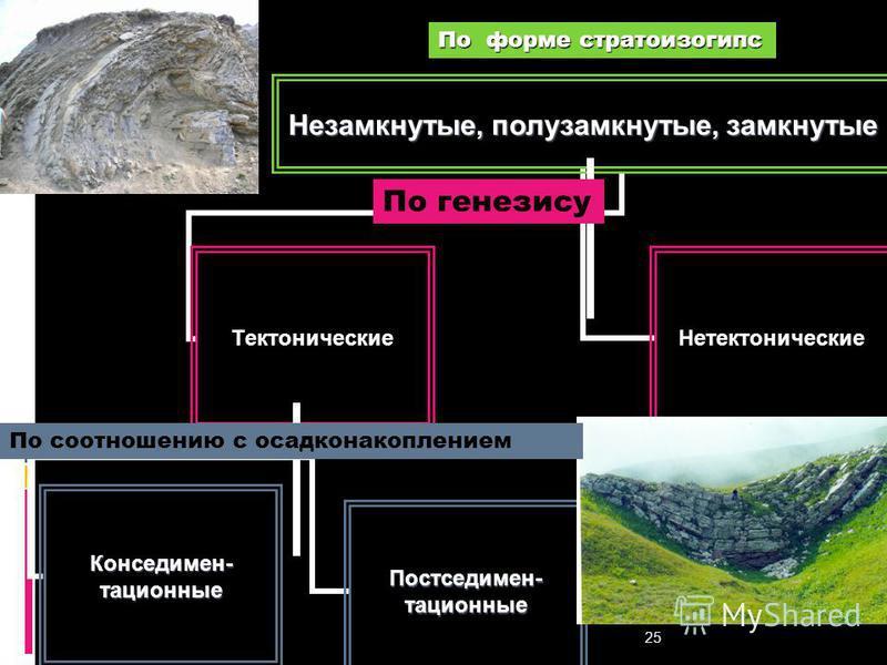 Геологи-2014- л-3 25 Незамкнутые, полузамкнутые, замкнутые Тектонические Постседимен-тационные Конседимен-тационные Нетектонические По генезису По соотношению с осадконакоплением По форме стратоизогипс