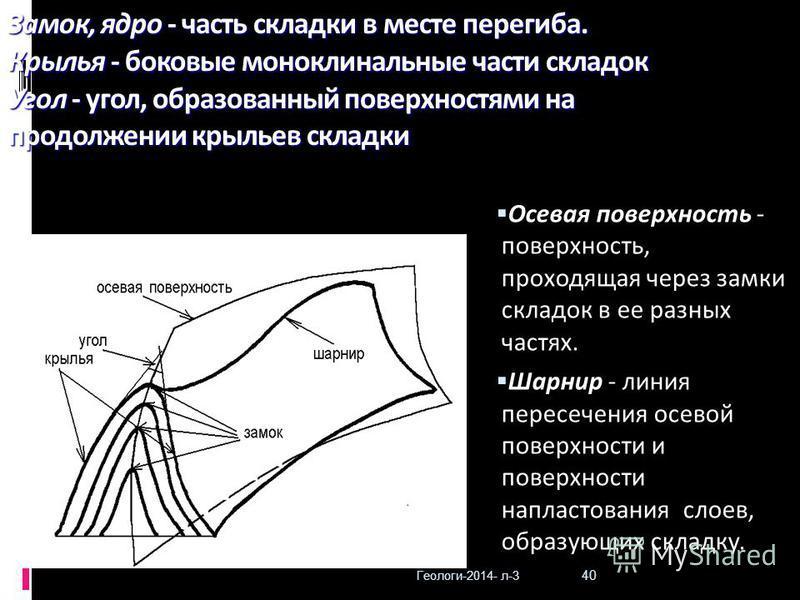 Геологи-2014- л-3 40 Замок, ядро - часть складки в месте перегиба. Крылья - боковые моноклинальные части складок Угол - угол, образованный поверхностями на продолжении крыльев складки Осевая поверхность - поверхность, проходящая через замки складок в