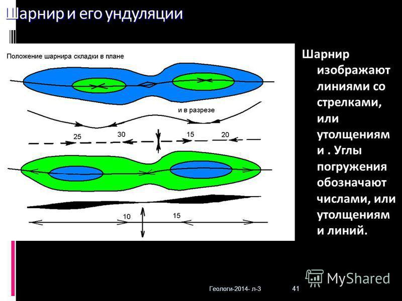 Геологи-2014- л-3 41 Шарнир и его ундуляции Шарнир изображают линиями со стрелками, или утолщениям и. Углы погружения обозначают числами, или утолщениям и линий.