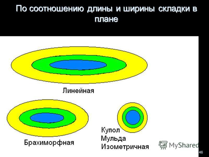 Геологи-2014- л-3 46 По соотношению длины и ширины складки в плане