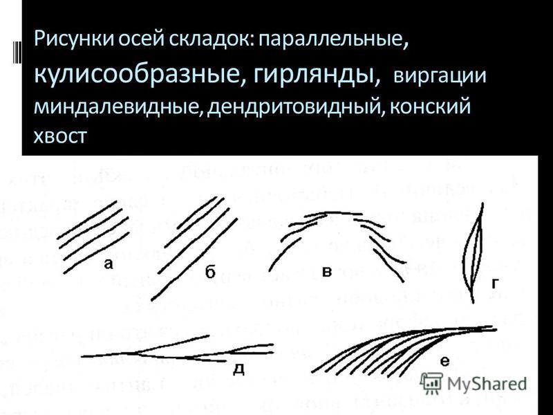 Геологи-2014- л-3 68 Рисунки осей складок: параллельные, кулисообразные, гирлянды, виргации миндалевидные, дендритовидный, конский хвост