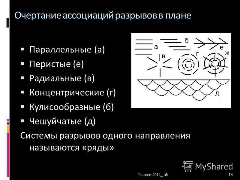 Геологи-2014_ л 5 14 Очертание ассоциаций разрывов в плане Параллельные (а) Перистые (е) Радиальные (в) Концентрические (г) Кулисообразные (б) Чешуйчатые (д) Системы разрывов одного направления называются «ряды»