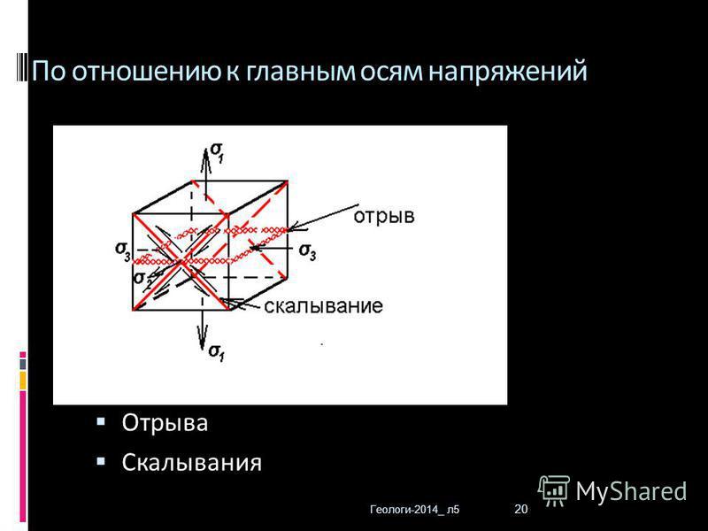 Геологи-2014_ л 5 20 По отношению к главным осям напряжений Отрыва Скалывания