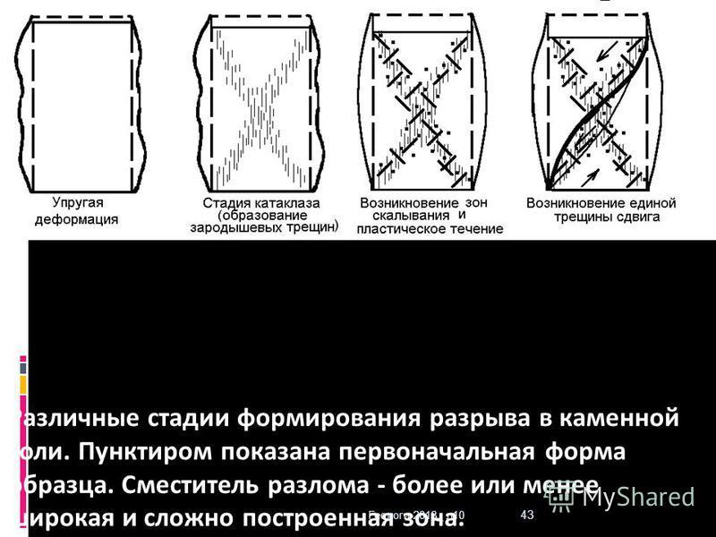 Геологи-2013_ л 10 43 Различные стадии формирования разрыва в каменной соли. Пунктиром показана первоначальная форма образца. Сместитель разлома - более или менее широкая и сложно построенная зона.