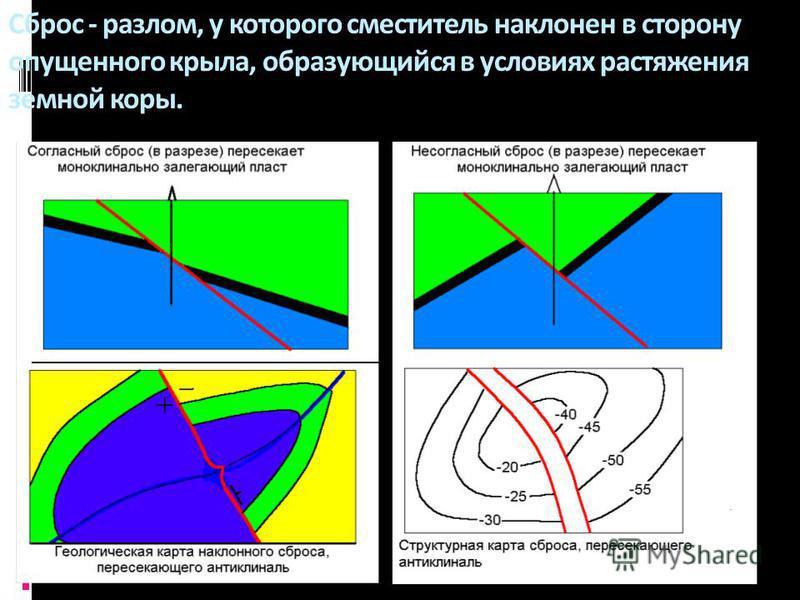 Геологи-2013_ л 10 52 Сброс - разлом, у которого смеситель наклонен в сторону опущенного крыла, образующийся в условиях растяжения земной коры.