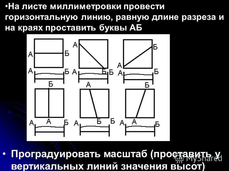 На листе миллиметровки провести горизонтальную линию, равную длине разреза и на краях проставить буквы АБ Проградуировать масштаб (проставить у вертикальных линий значения высот)