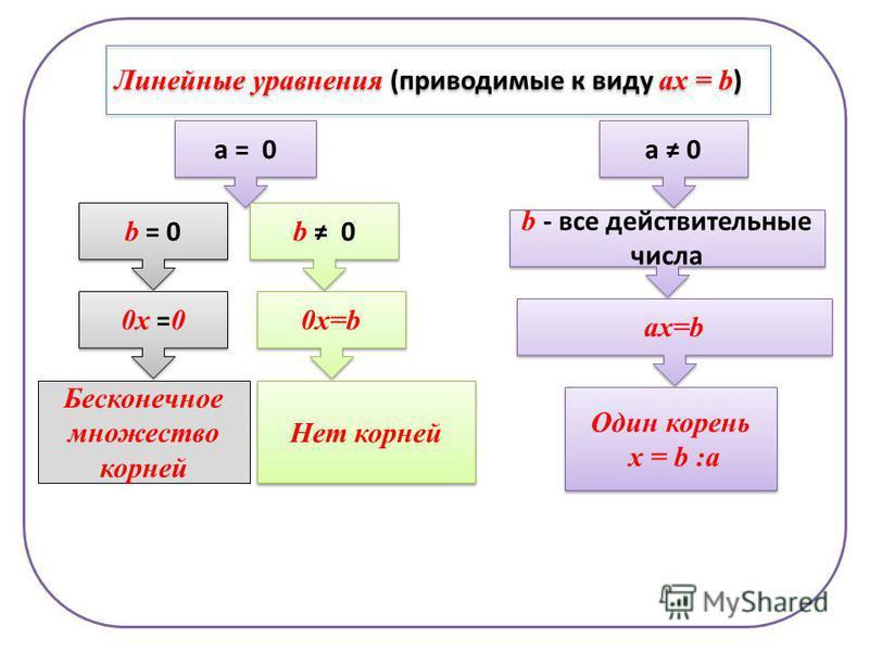 Линейные уравнения (приводимые к виду ах = b ) а = 0 а 0 b = 0 b 0 b - все действительные числа ах=b 0 х = 0 Бесконечное множество корней 0 х=b Нет корней Один корень х = b :а Один корень х = b :а