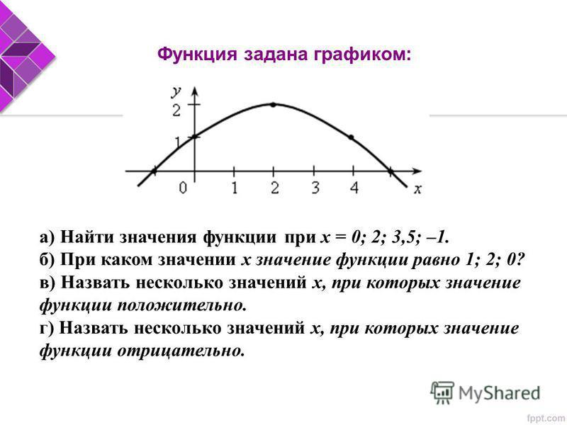 Функция задана графиком: а) Найти значения функции при х = 0; 2; 3,5; –1. б) При каком значении х значение функции равно 1; 2; 0? в) Назвать несколько значений х, при которых значение функции положительно. г) Назвать несколько значений х, при которых