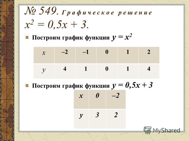 549. Г р а ф и ч е с к о е р е ш е н и е х 2 = 0,5 х + 3. Построим график функции у = х 2 Построим график функции у = 0,5 х + 3 х –2–1012 у 41014 х 0–2 у 32