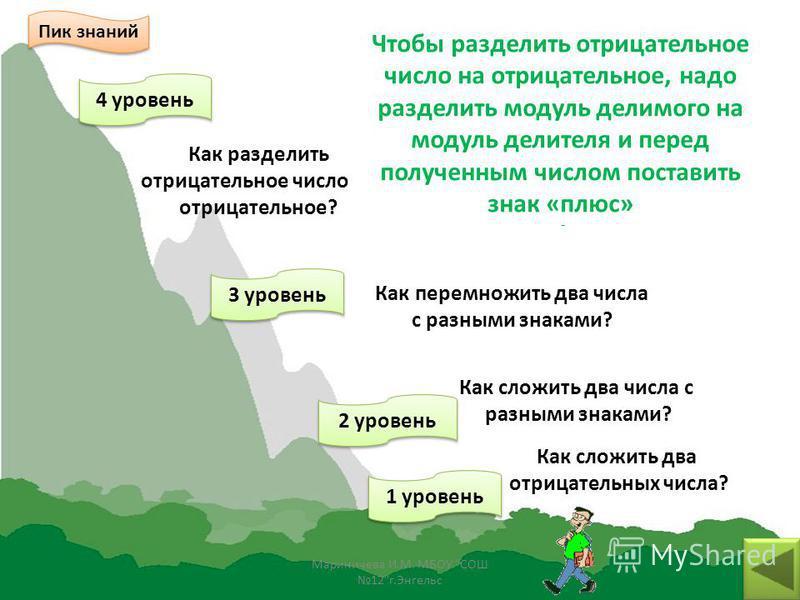 Волшебный сад Собери яблоки - 4,2 : 1,4 = - 3 - 5 - 1,6 7,4 - 1,53 0,78 -0,78 1,6 - 6 : 1,2 = 11,1 - 12,7= - 2 ( - 3,7) =( 2,6 - 3,5) 1,7= ( 1,1 - 0,5)1,3 = Мариничева И.М. МБОУ СОШ 12г.Энгельс