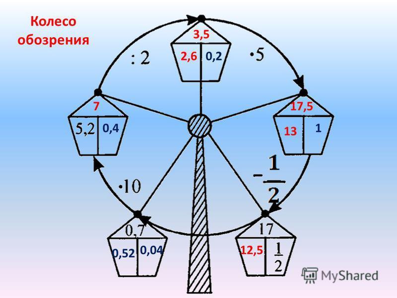 Колесо обозрения 7 3,5 2,6 17,5 13 12,5 1 0,2 0,4 0,52 0,04