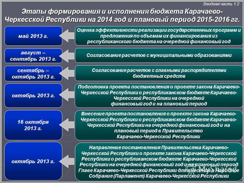 Этапы формирования и исполнения бюджета Карачаево- Черкесской Республики на 2014 год и плановый период 2015-2016 гг. Вводная часть 1.2 Согласование расчетов с муниципальными образованиями август – сентябрь 2013 г. Согласование расчетов с главными рас