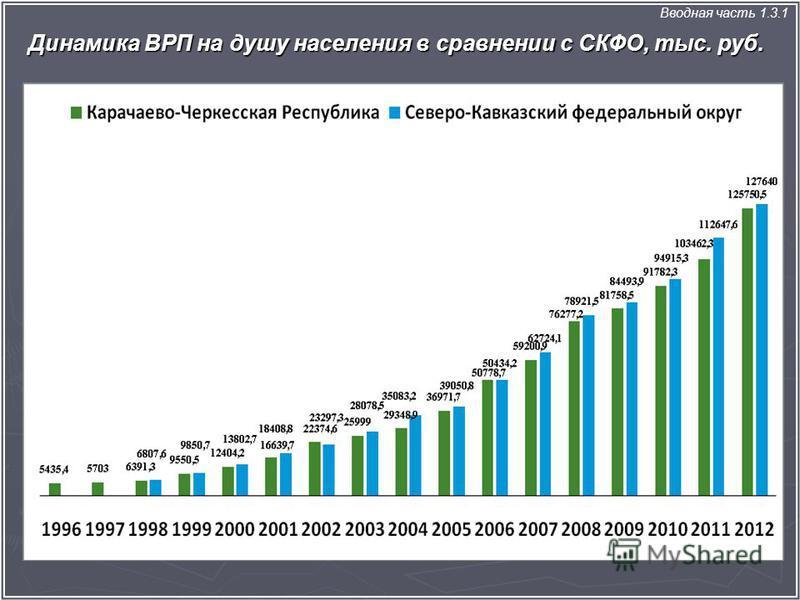 Динамика ВРП на душу населения в сравнении с СКФО, тыс. руб. Вводная часть 1.3.1
