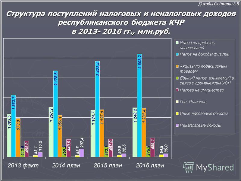 Структура поступлений налоговых и неналоговых доходов республиканского бюджета КЧР в 2013- 2016 гг., млн.руб. Доходы бюджета 3.8