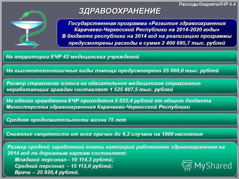 ЗДРАВООХРАНЕНИЕ Расходы бюджета КЧР 4.4 Государственная программа «Развитие здравоохранения Карачаево-Черкесской Республики на 2014-2020 годы» В бюджете республики на 2014 год на реализацию программы предусмотрены расходы в сумме 2 400 695,7 тыс. руб