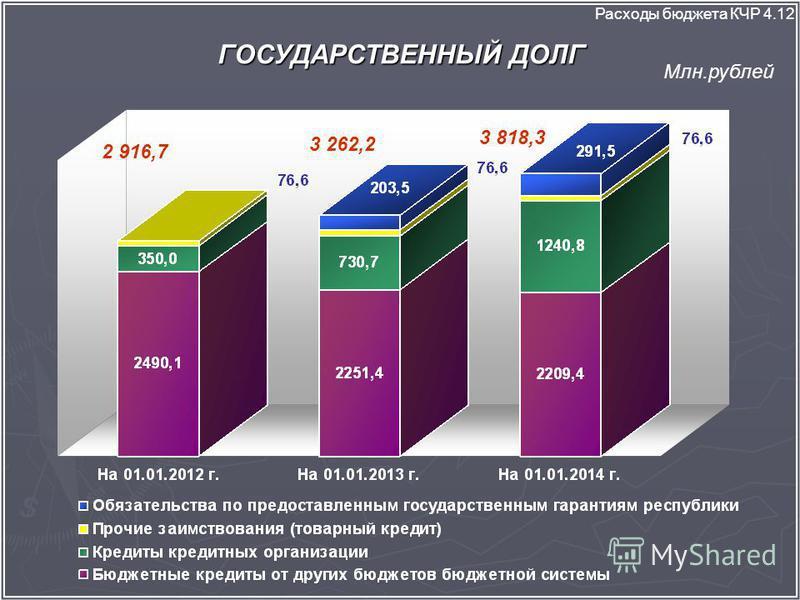 ГОСУДАРСТВЕННЫЙ ДОЛГ Расходы бюджета КЧР 4.12 Млн.рублей 2 916,7 3 262,2 3 818,3