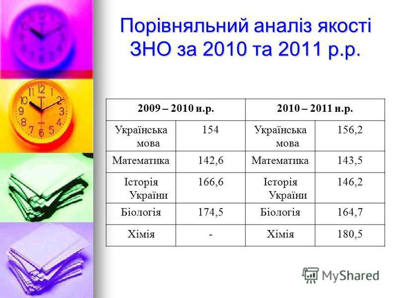 Порівняльний аналіз якості ЗНО за 2010 та 2011 р.р. 2009 – 2010 н.р.2010 – 2011 н.р. Українська мова 154Українська мова 156,2 Математика142,6Математика143,5 Історія України 166,6Історія України 146,2 Біологія174,5Біологія164,7 Хімія- 180,5