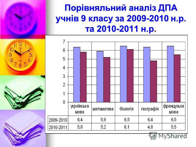 Порівняльний аналіз ДПА учнів 9 класу за 2009-2010 н.р. та 2010-2011 н.р.