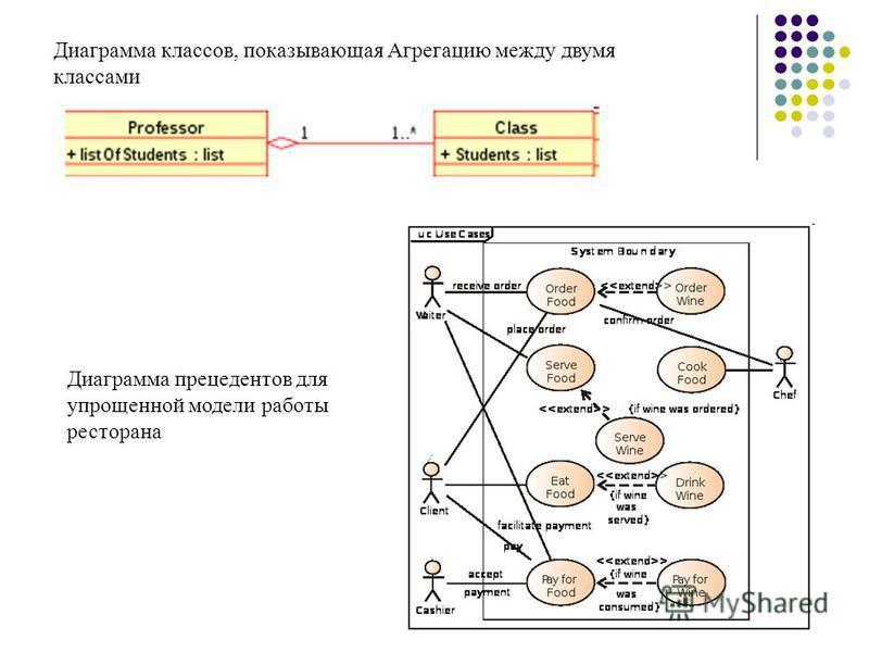 Диаграмма классов, показывающая Агрегацию между двумя классами Диаграмма прецедентов для упрощенной модели работы ресторана