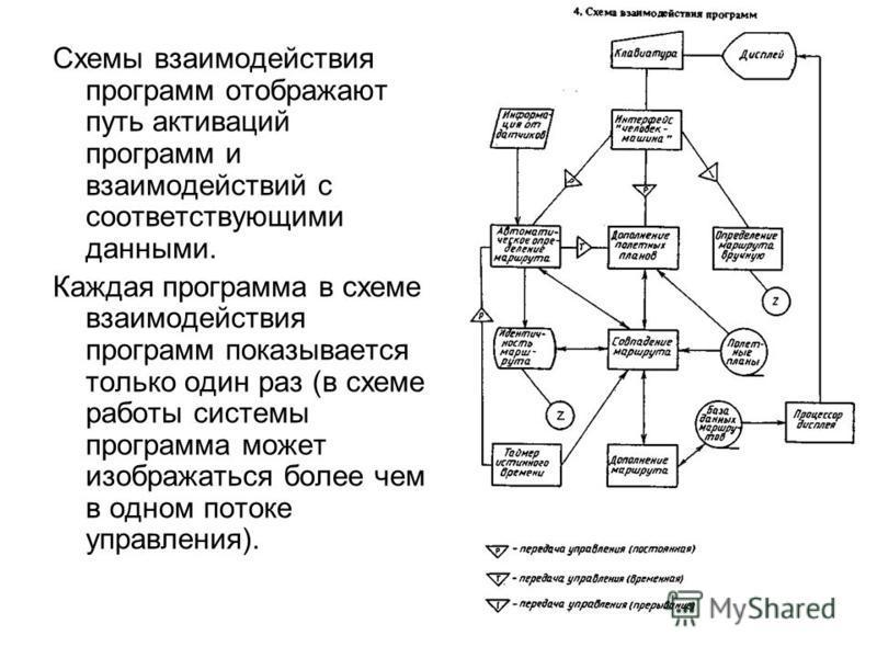Схемы взаимодействия программ отображают путь активаций программ и взаимодействий с соответствующими данными. Каждая программа в схеме взаимодействия программ показывается только один раз (в схеме работы системы программа может изображаться более чем