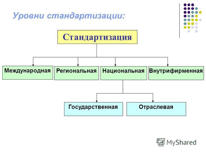 Уровни стандартизации: Международная Стандартизация Региональная НациональнаяВнутрифирменная Государственная Отраслевая