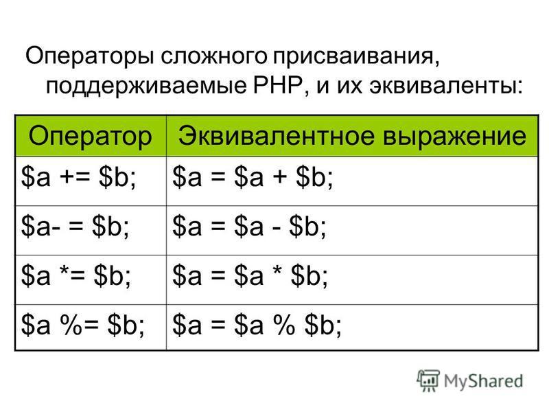 Операторы сложного присваивания, поддерживаемые РНР, и их эквиваленты: Оператор Эквивалентное выражение $а += $b;$а = $а + $b; $а- = $b;$а = $а - $b; $а *= $b;$а = $а * $b; $а %= $b;$а = $а % $b;