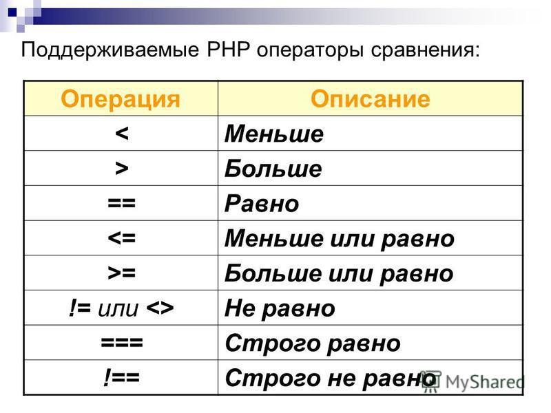 Поддерживаемые РНР операторы сравнения: Операция Описание <Меньше >Больше ==Равно <=Меньше или равно >=Больше или равно != или <>Не равно ===Строго равно !==Строго не равно