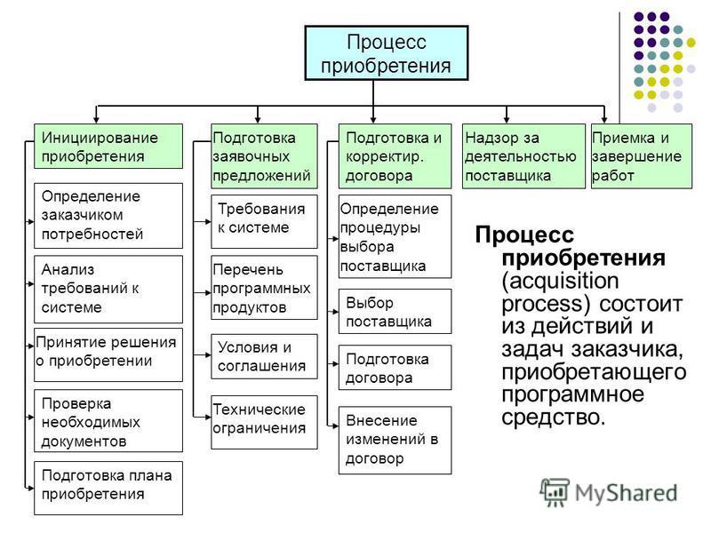 Процесс приобретения (acquisition process) состоит из действий и задач заказчика, приобретающего программное средство. Процесс приобретения Инициирование приобретения Определение заказчиком потребностей Анализ требований к системе Принятие решения о