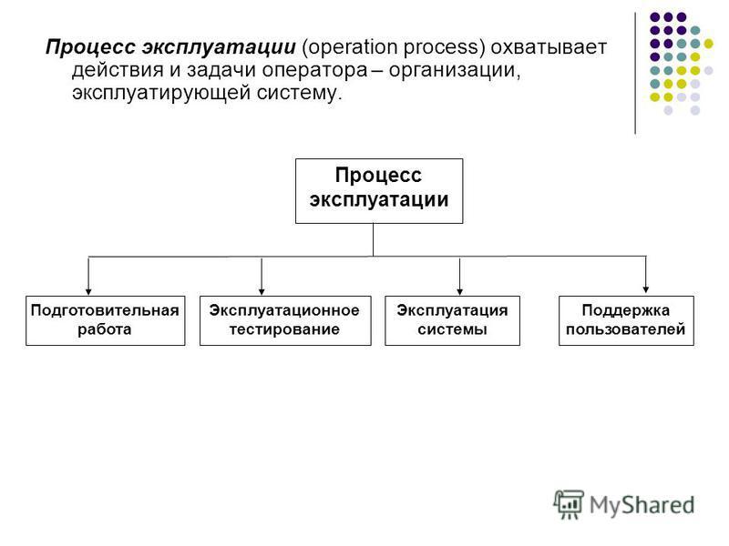 Процесс эксплуатации (operation process) охватывает действия и задачи оператора – организации, эксплуатирующей систему. Процесс эксплуатации Поддержка пользователей Эксплуатация системы Эксплуатационное тестирование Подготовительная работа