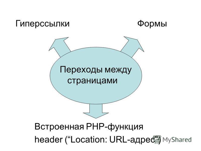 Переходы между страницами Формы Гиперссылки Встроенная PHP-функция header (Location: URL-адрес)