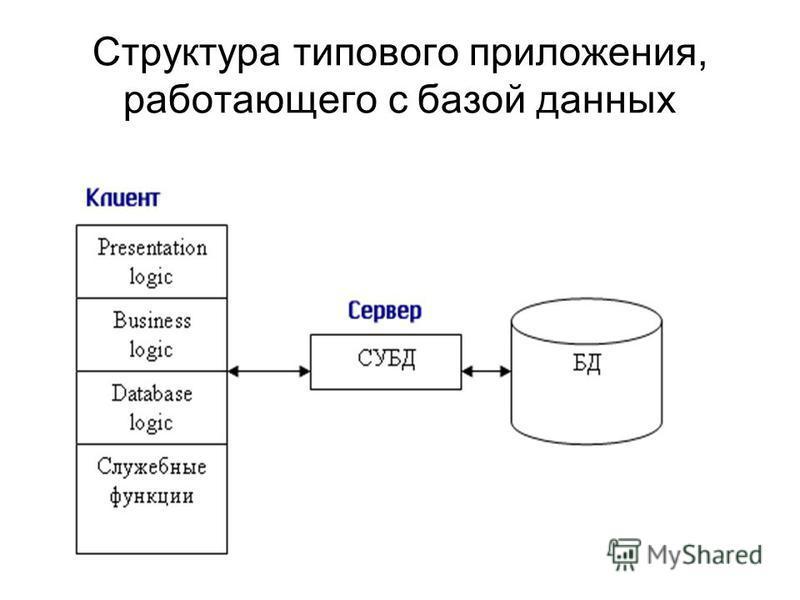 Структура типового приложения, работающего с базой данных