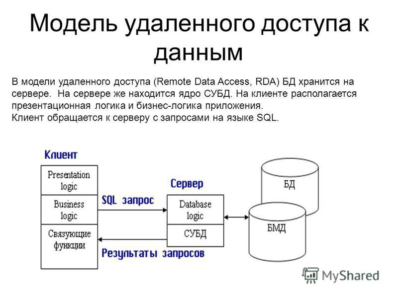 Модель удаленного доступа к данным В модели удаленного доступа (Remote Data Access, RDA) БД хранится на сервере. На сервере же находится ядро СУБД. На клиенте располагается презентационная логика и бизнес-логика приложения. Клиент обращается к сервер