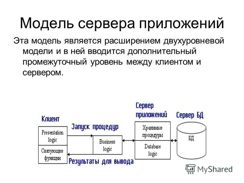 Модель сервера приложений Эта модель является расширением двухуровневой модели и в ней вводится дополнительный промежуточный уровень между клиентом и сервером.