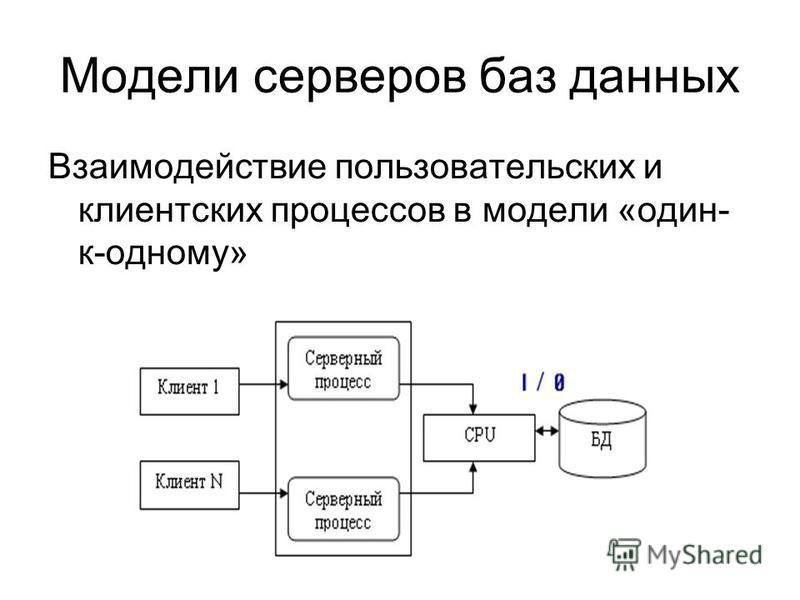 Модели серверов баз данных Взаимодействие пользовательских и клиентских процессов в модели «один- к-одному»