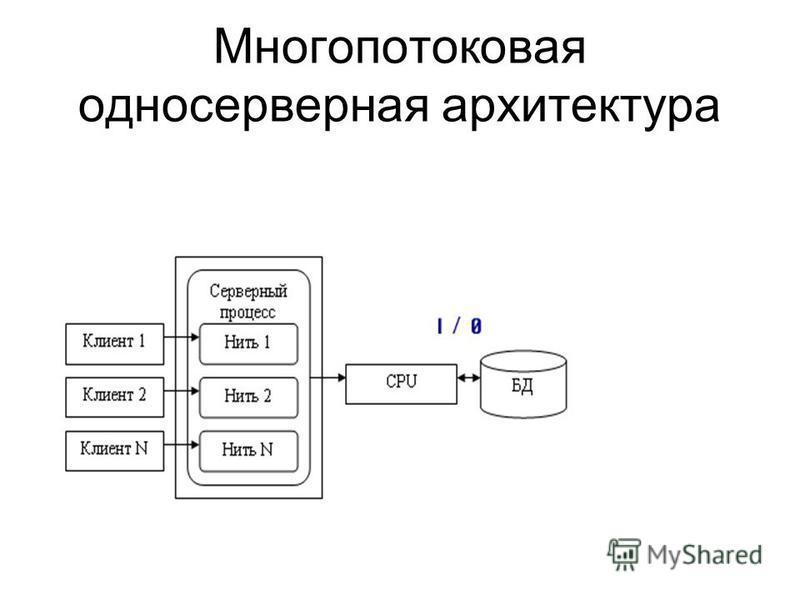 Многопотоковая одно серверная архитектура